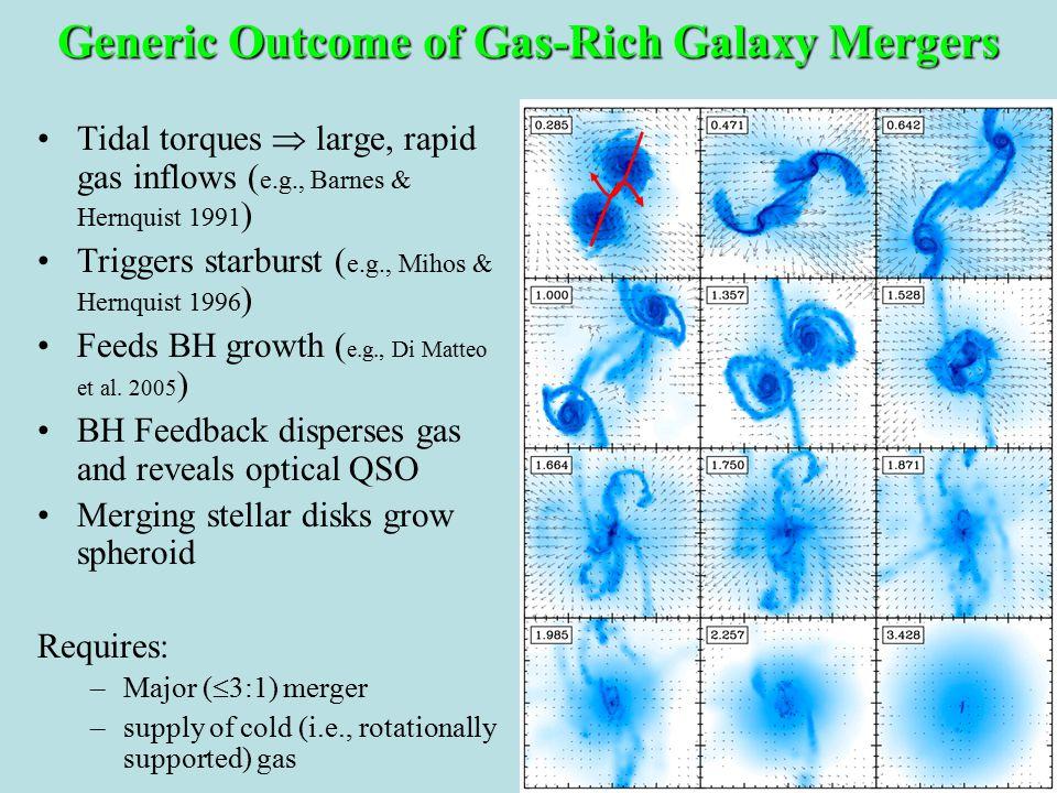 Tidal torques  large, rapid gas inflows ( e.g., Barnes & Hernquist 1991 ) Triggers starburst ( e.g., Mihos & Hernquist 1996 ) Feeds BH growth ( e.g., Di Matteo et al.