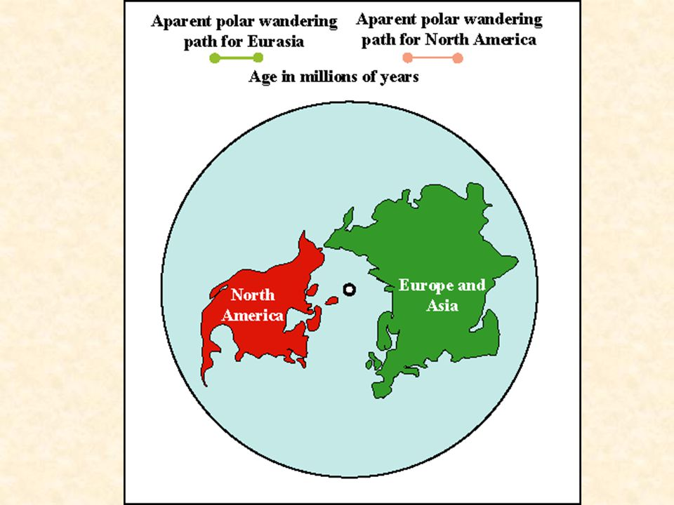 Possible outcomes: 1. Pole paths coincide if the poles move with respect to fixed continents (the expected outcome). 2. Pole paths do NOT coincide if