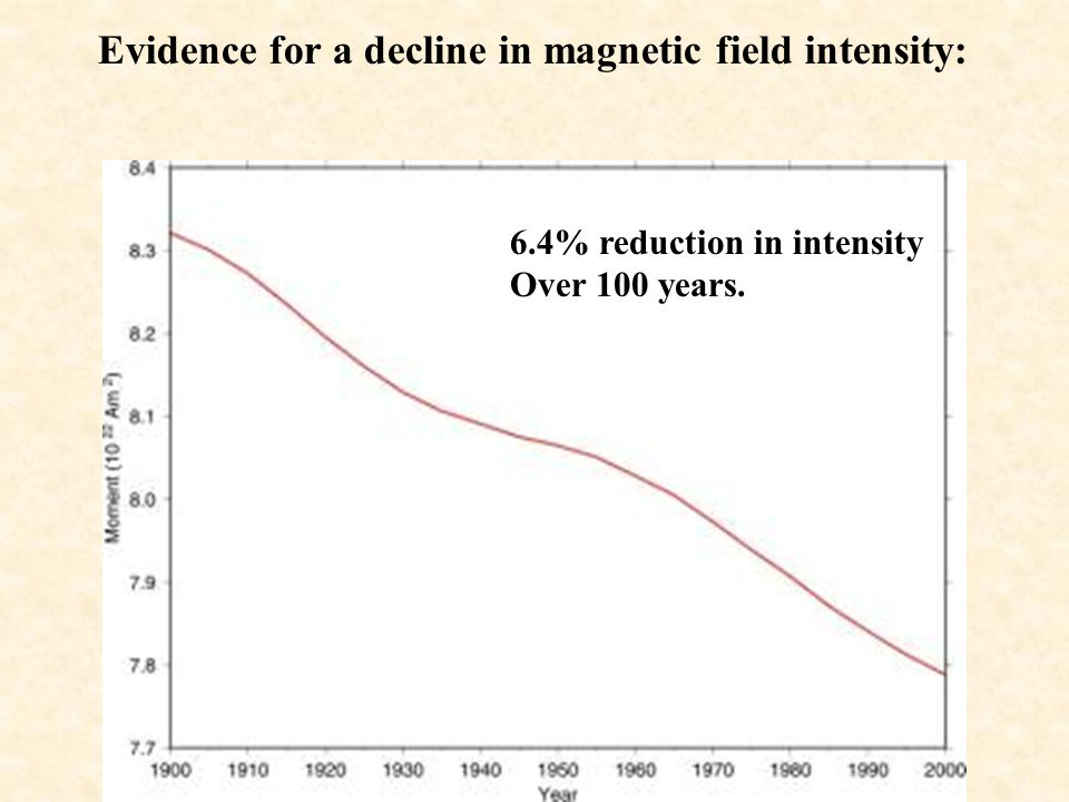 Is the Earth's magnetic field polarity currently reversing? The last polar reversal took place nearly 800,000 years ago. We are overdue given the aver