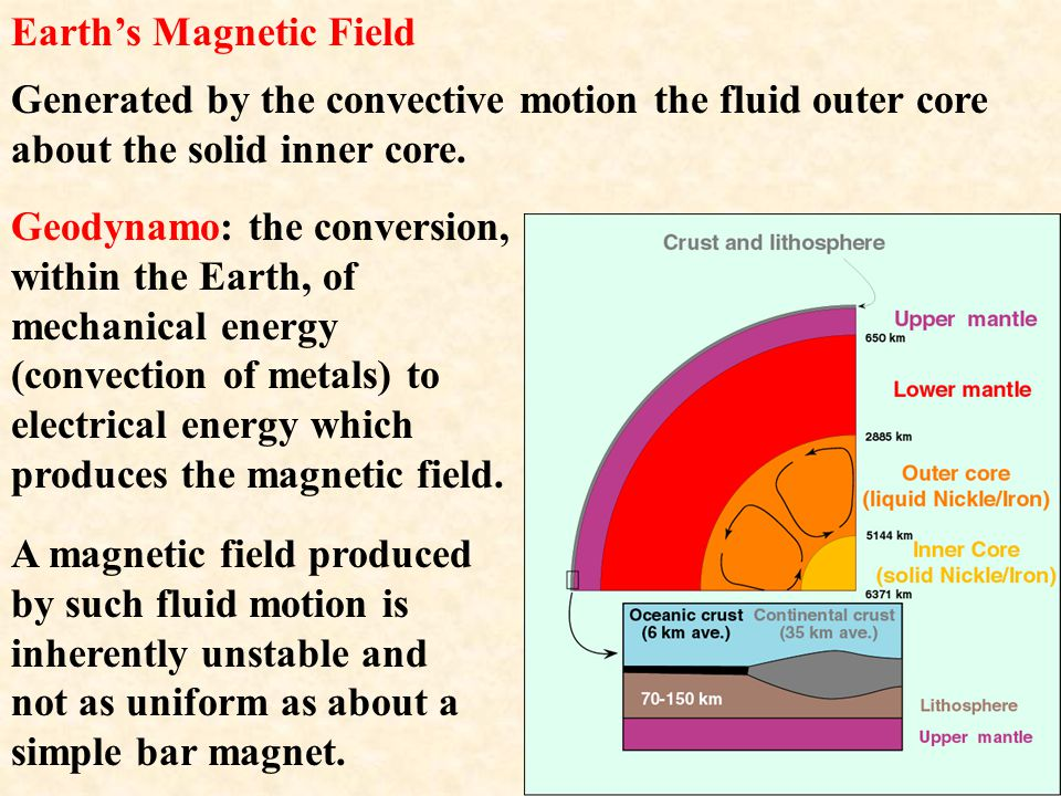 Magnetic field strength: Strongest at the poles. Weakest at the midpoint.