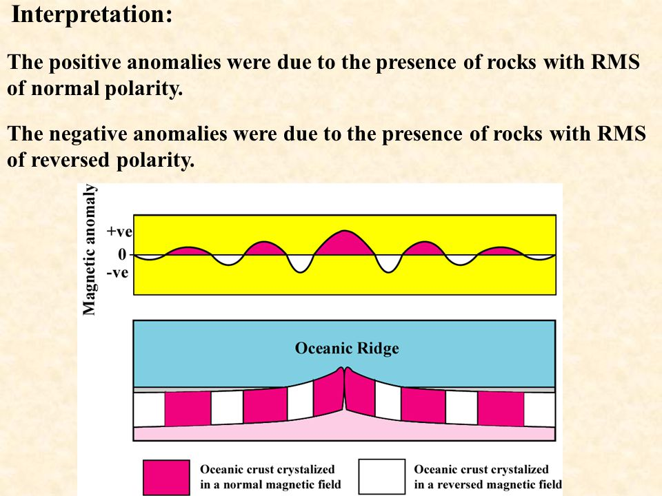 The pattern of anomalies on one side of a ridge is the mirror image of the anomalies on the opposite side.