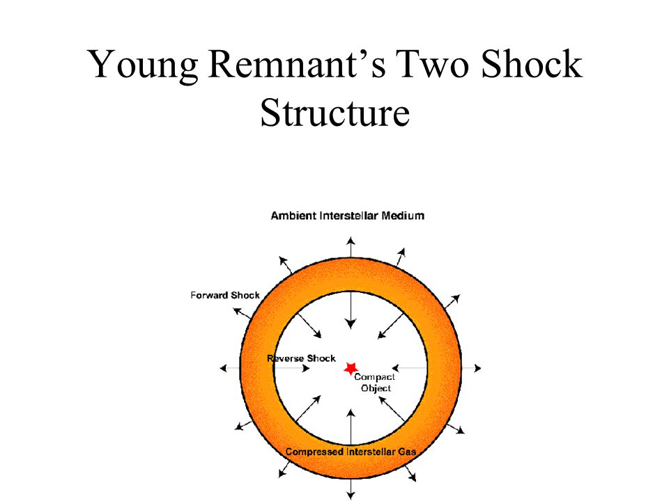 Results Oblique shock ~ 45° –n H = 10 6 cm -3 –B = 1 mG –T = 26.7 K –r g = 0.4 micron –ρ g = 0.01 ρ n –v s = 25 km/s Velocity along shock normal