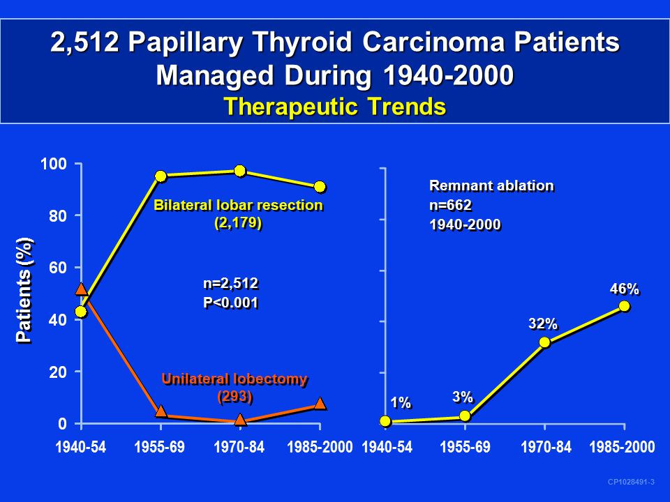 2,512 Papillary Thyroid Carcinoma Patients Managed During 1940-2000 Therapeutic Trends CP1028491-3 Remnant ablation n=662 1940-2000 Remnant ablation n=662 1940-2000 Patients (%) n=2,512 P<0.001 n=2,512 P<0.001 1940-54 Bilateral lobar resection (2,179) Unilateral lobectomy (293) 1955-691970-841985-20001940-541955-691970-841985-2000 46% 32% 3% 1%