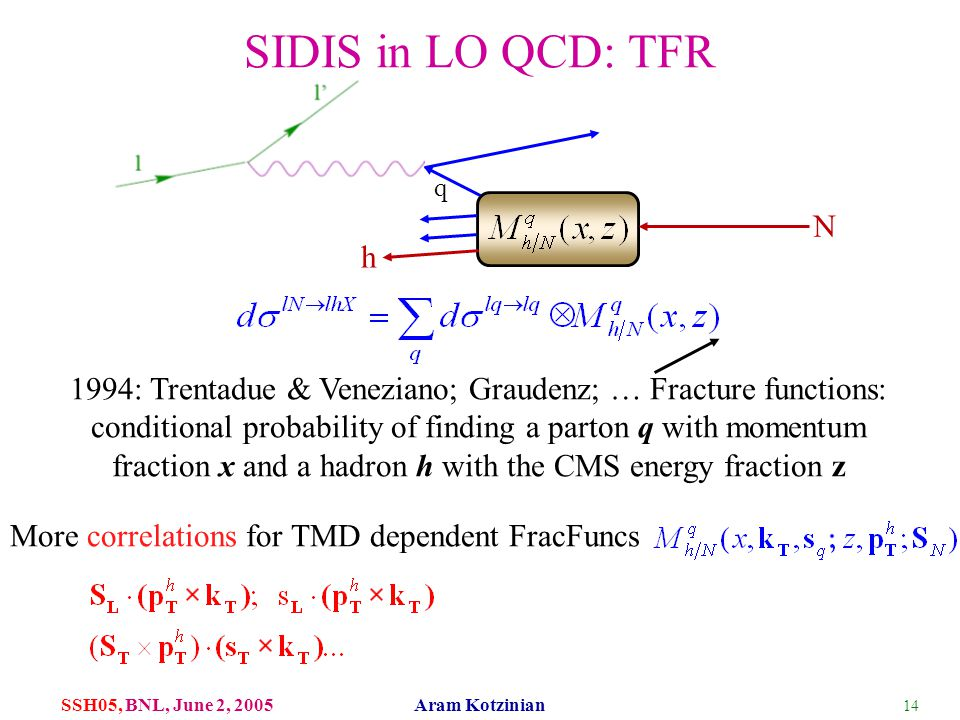 14 SSH05, BNL, June 2, 2005 Aram Kotzinian SIDIS in LO QCD: TFR N q h 1994: Trentadue & Veneziano; Graudenz; … Fracture functions: conditional probabi