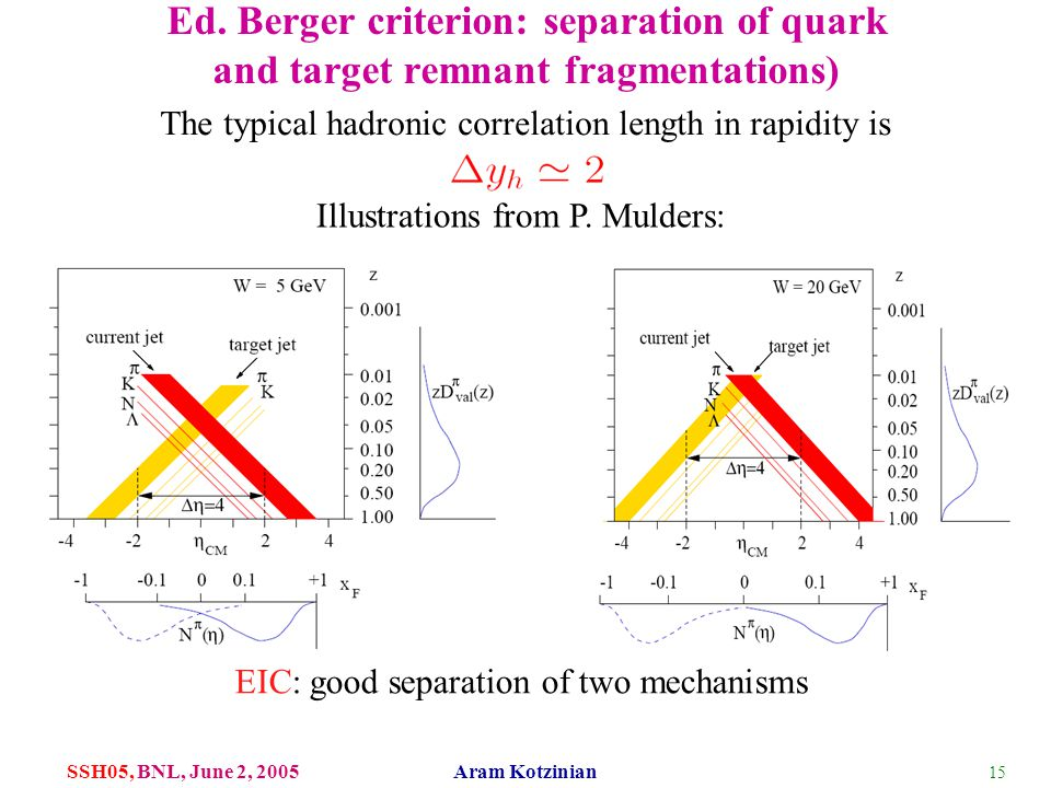 15 SSH05, BNL, June 2, 2005 Aram Kotzinian Ed. Berger criterion: separation of quark and target remnant fragmentations) The typical hadronic correlati