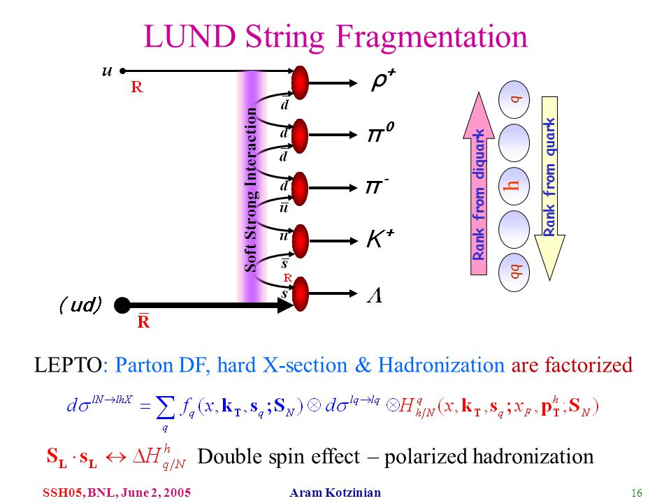16 SSH05, BNL, June 2, 2005 Aram Kotzinian LUND String Fragmentation Soft Strong Interaction qq q Rank from diquark Rank from quark h LEPTO: Parton DF, hard X-section & Hadronization are factorized Double spin effect – polarized hadronization