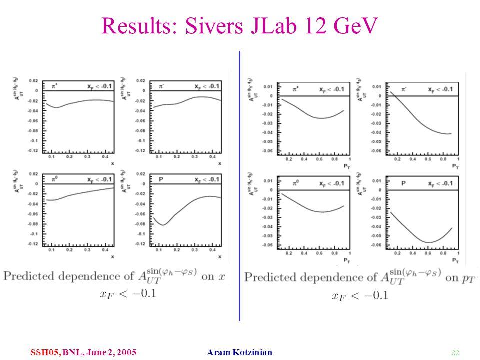 22 SSH05, BNL, June 2, 2005 Aram Kotzinian Results: Sivers JLab 12 GeV