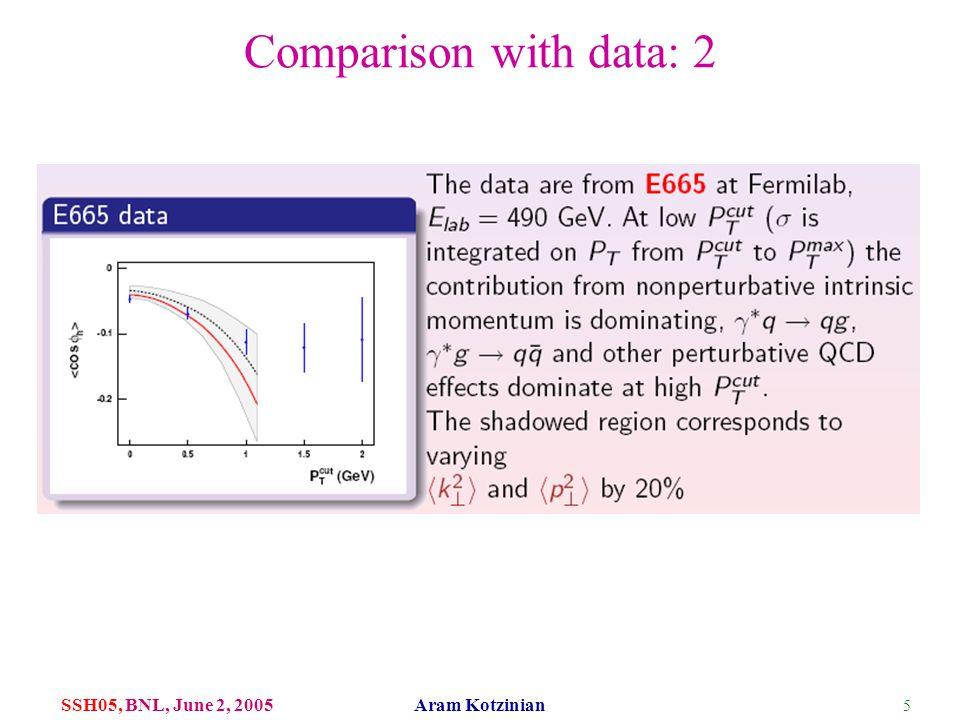 5 SSH05, BNL, June 2, 2005 Aram Kotzinian Comparison with data: 2