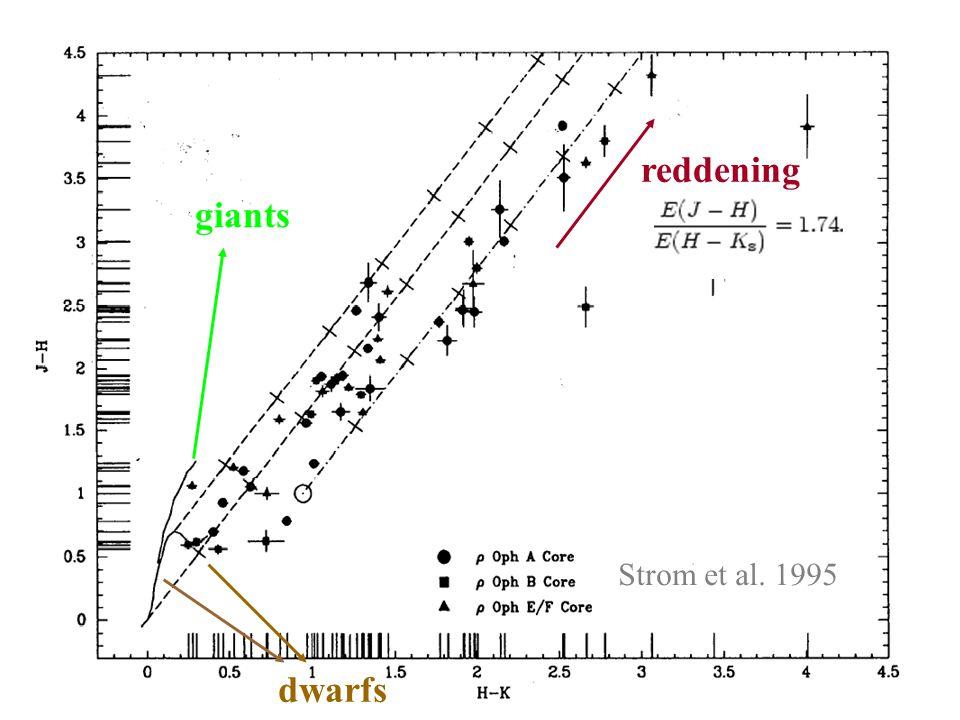 Strom et al. 1995 dwarfs giants reddening