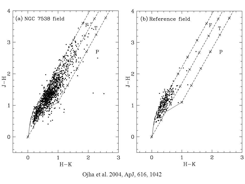 Ojha et al. 2004, ApJ, 616, 1042
