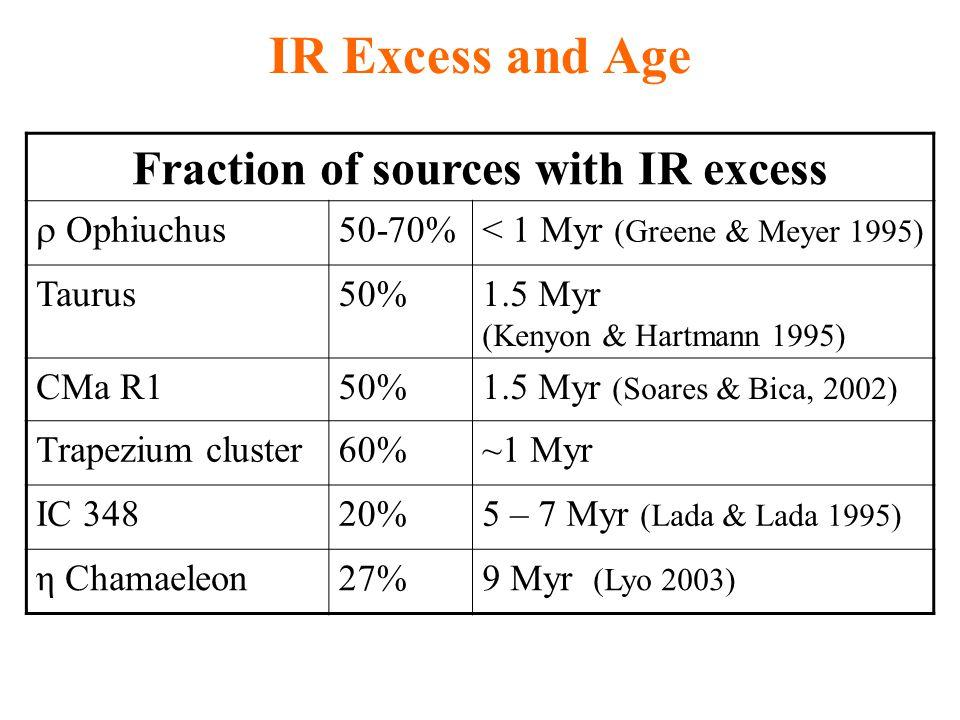 IR Excess and Age Fraction of sources with IR excess  Ophiuchus 50-70%< 1 Myr (Greene & Meyer 1995) Taurus50%1.5 Myr (Kenyon & Hartmann 1995) CMa R150%1.5 Myr (Soares & Bica, 2002) Trapezium cluster60%~1 Myr IC 34820%5 – 7 Myr (Lada & Lada 1995) η Chamaeleon27%9 Myr (Lyo 2003)
