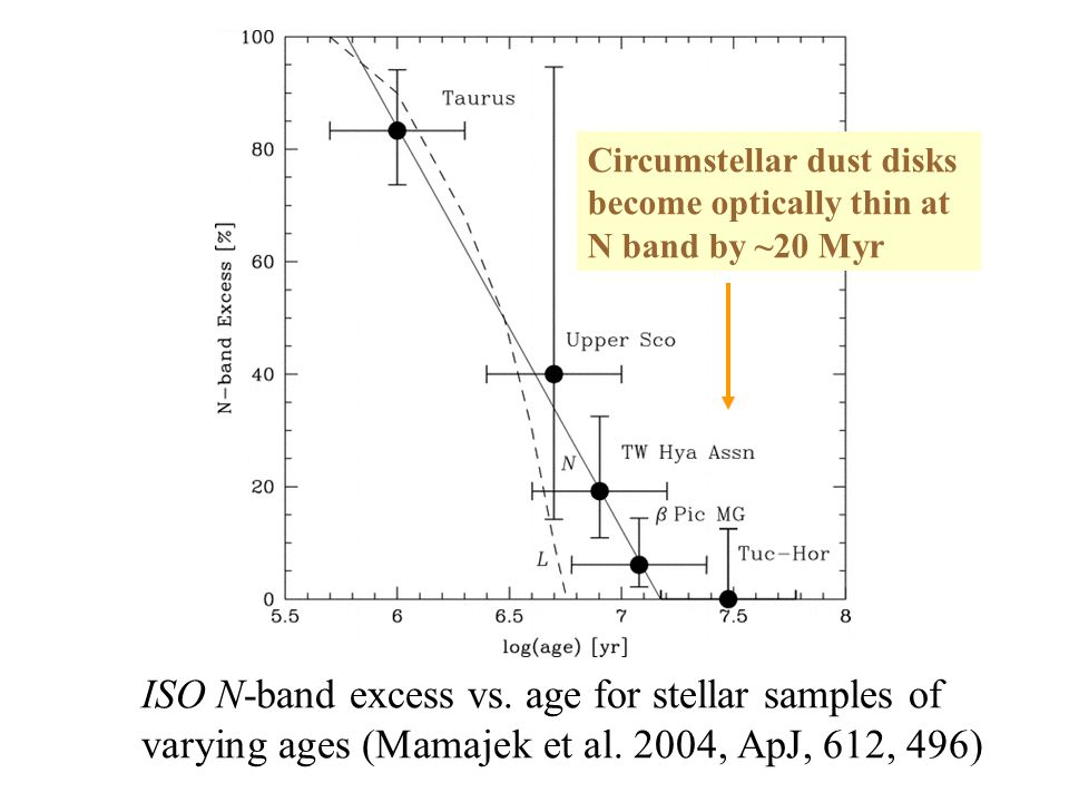 ISO N-band excess vs. age for stellar samples of varying ages (Mamajek et al.