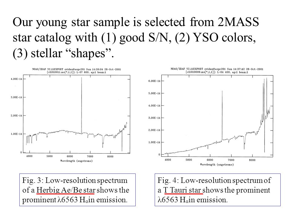 Fig. 3: Low-resolution spectrum of a Herbig Ae/Be star shows the prominent λ6563 H α in emission.