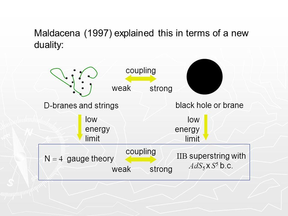 Maldacena (1997) explained this in terms of a new duality: coupling weak strong black hole or brane D-branes and strings coupling weak strong N  gauge theory IIB superstring with AdS 5 x S 5 b.c.