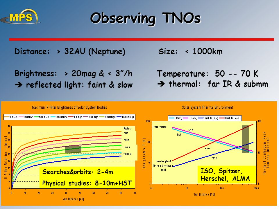 10 Observing TNOs Distance: > 32AU (Neptune) Size: < 1000km Temperature: 50 -- 70 K  thermal: far IR & submm Brightness: > 20mag & < 3 /h  reflected light: faint & slow ISO, Spitzer, Herschel, ALMA Searches&orbits: 2-4m Physical studies: 8-10m+HST