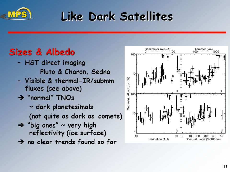 11 Like Dark Satellites Like Dark Satellites Sizes & Albedo Sizes & Albedo –HST direct imaging Pluto & Charon, Sedna –Visible & thermal-IR/submm fluxes (see above)  normal TNOs ~ dark planetesimals (not quite as dark as comets)  big ones ~ very high reflectivity (ice surface)  no clear trends found so far H.