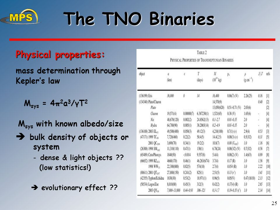 25 The TNO Binaries Physical properties: mass determination through Kepler's law M sys = 4π 2 a 3 /γT 2 M sys with known albedo/size  bulk density of objects or system -dense & light objects .