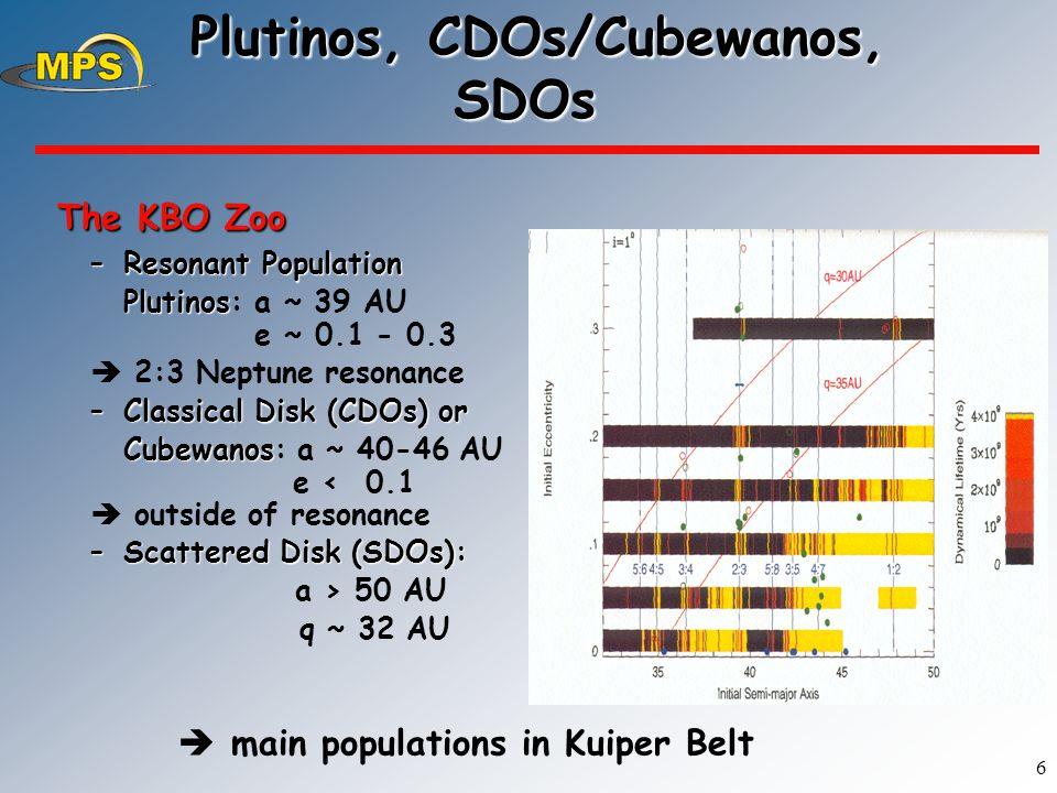 6 Plutinos, CDOs/Cubewanos, SDOs Plutinos, CDOs/Cubewanos, SDOs The KBO Zoo The KBO Zoo –Resonant Population Plutinos Plutinos: a ~ 39 AU e ~ 0.1 - 0.3  2:3 Neptune resonance –Classical Disk (CDOs) or Cubewanos Cubewanos: a ~ 40-46 AU e < 0.1  outside of resonance –Scattered Disk (SDOs): a > 50 AU q ~ 32 AU H.