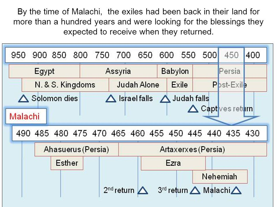 By the time of Malachi, the exiles had been back in their land for more than a hundred years and were looking for the blessings they expected to receive when they returned.