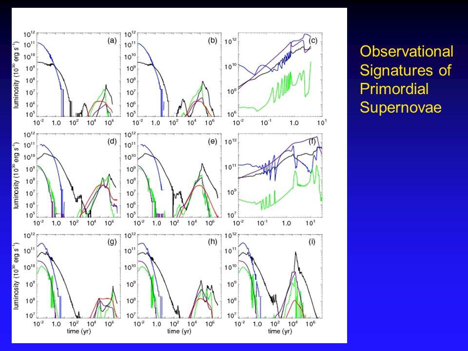 Observational Signatures of Primordial Supernovae