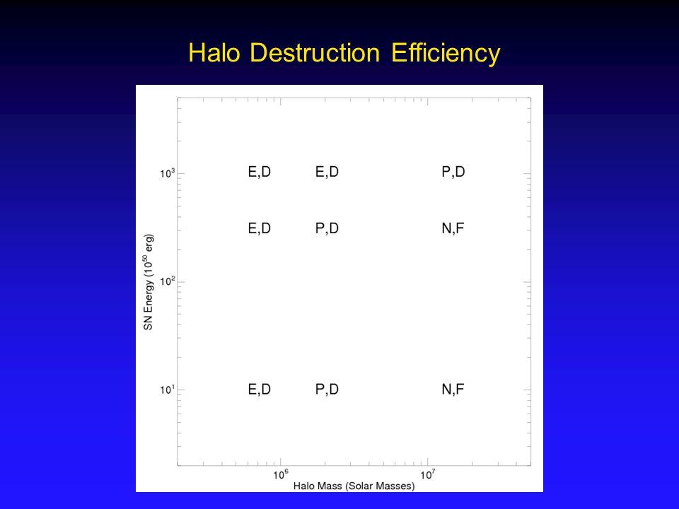 Halo Destruction Efficiency