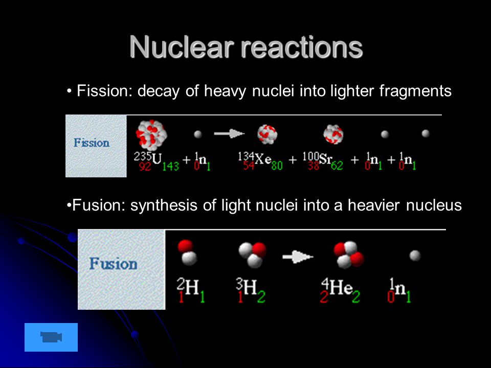 Nuclear reactions Fission: decay of heavy nuclei into lighter fragments Fusion: synthesis of light nuclei into a heavier nucleus