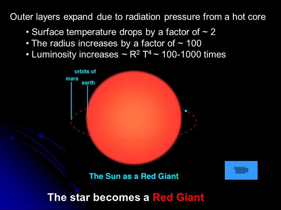 Outer layers expand due to radiation pressure from a hot core The star becomes a Red Giant Surface temperature drops by a factor of ~ 2 The radius increases by a factor of ~ 100 Luminosity increases ~ R 2 T 4 ~ 100-1000 times