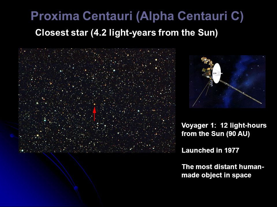 Proxima Centauri (Alpha Centauri C) Closest star (4.2 light-years from the Sun) Voyager 1: 12 light-hours from the Sun (90 AU) Launched in 1977 The most distant human- made object in space
