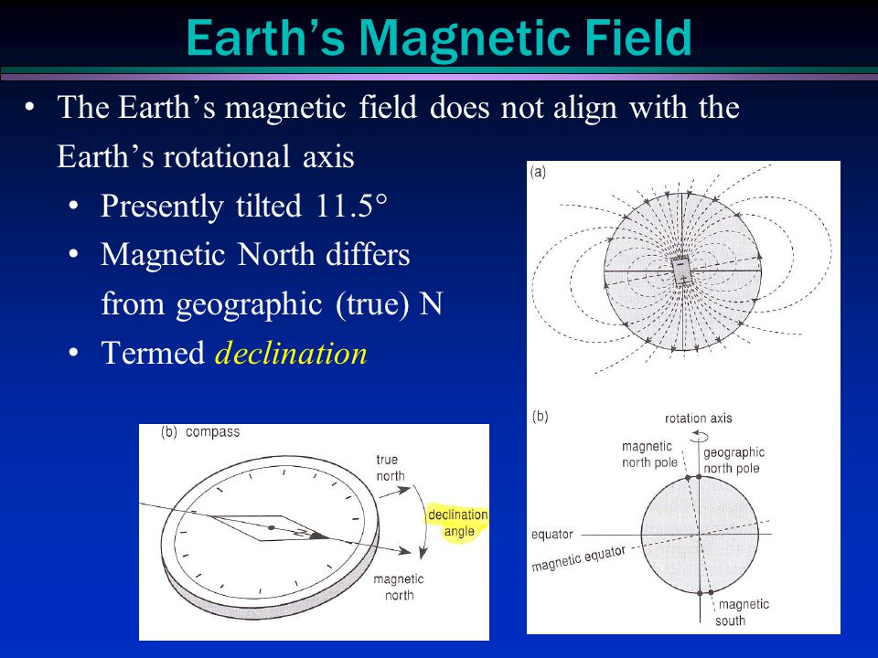 The Earth's magnetic field does not align with the Earth's rotational axis Presently tilted 11.5° Magnetic North differs from geographic (true) N Term