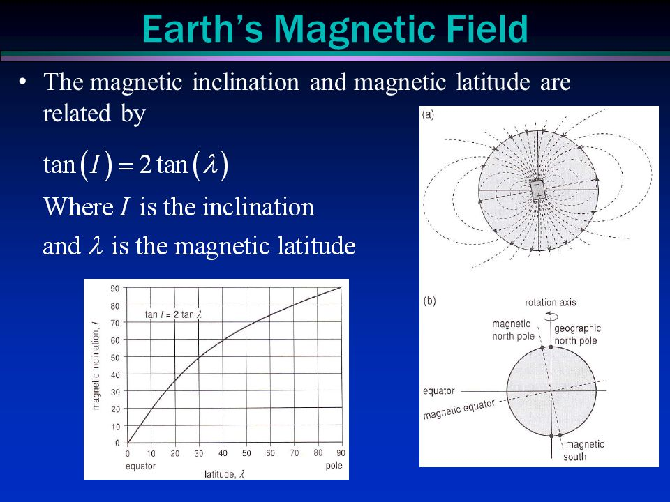 The magnetic inclination and magnetic latitude are related by Earth's Magnetic Field