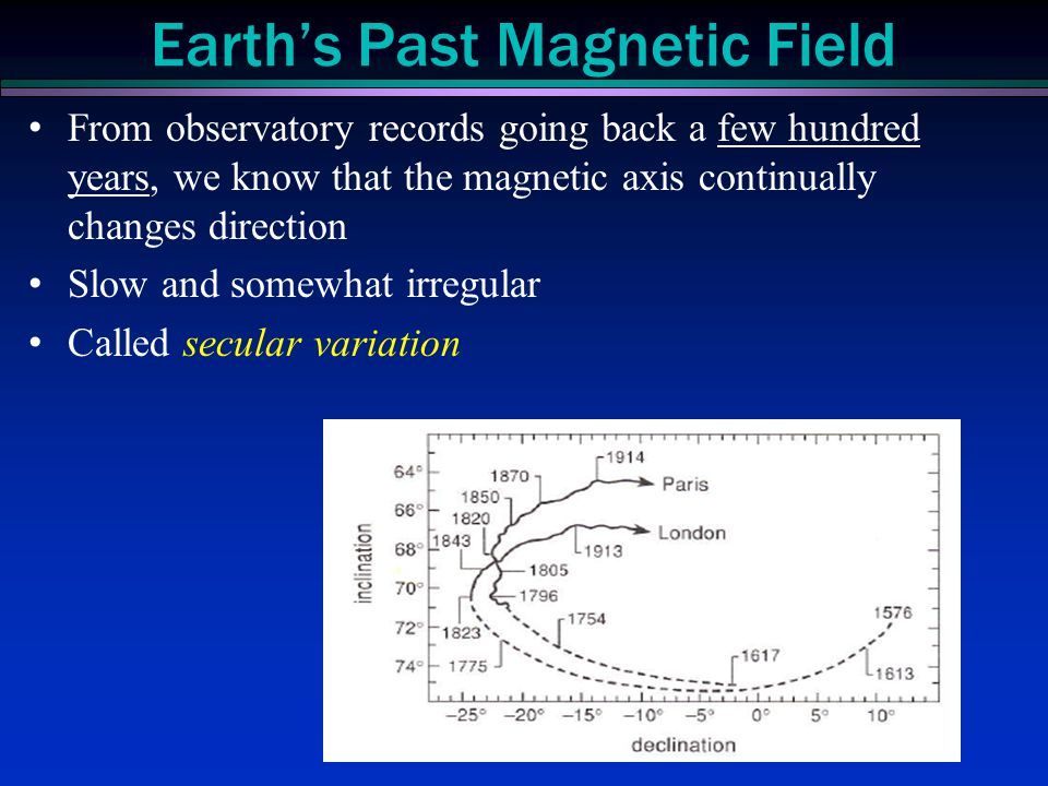 From observatory records going back a few hundred years, we know that the magnetic axis continually changes direction Slow and somewhat irregular Call