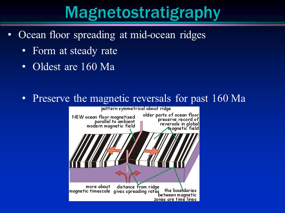 Ocean floor spreading at mid-ocean ridges Form at steady rate Oldest are 160 Ma Preserve the magnetic reversals for past 160 Ma Magnetostratigraphy