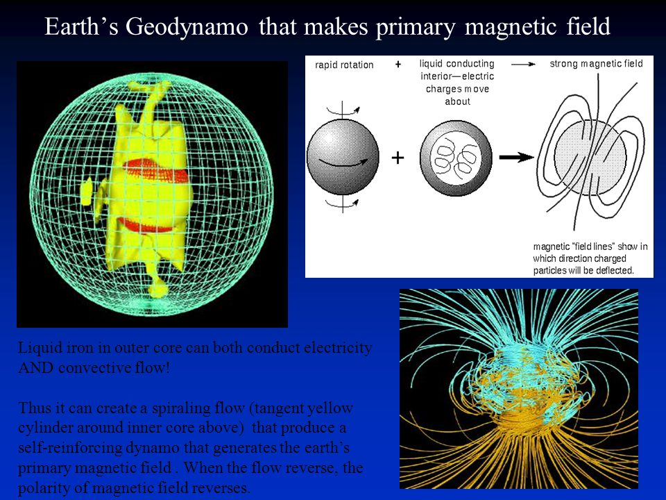 Earth's Geodynamo that makes primary magnetic field Liquid iron in outer core can both conduct electricity AND convective flow! Thus it can create a s