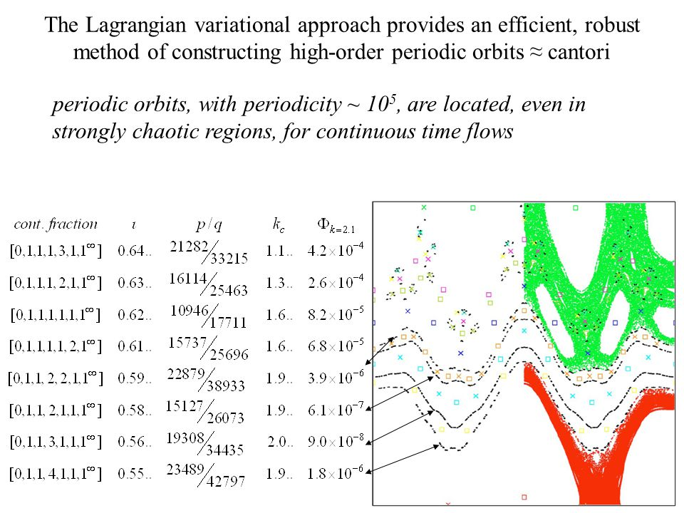 The Lagrangian variational approach provides an efficient, robust method of constructing high-order periodic orbits ≈ cantori periodic orbits, with periodicity ~ 10 5, are located, even in strongly chaotic regions, for continuous time flows