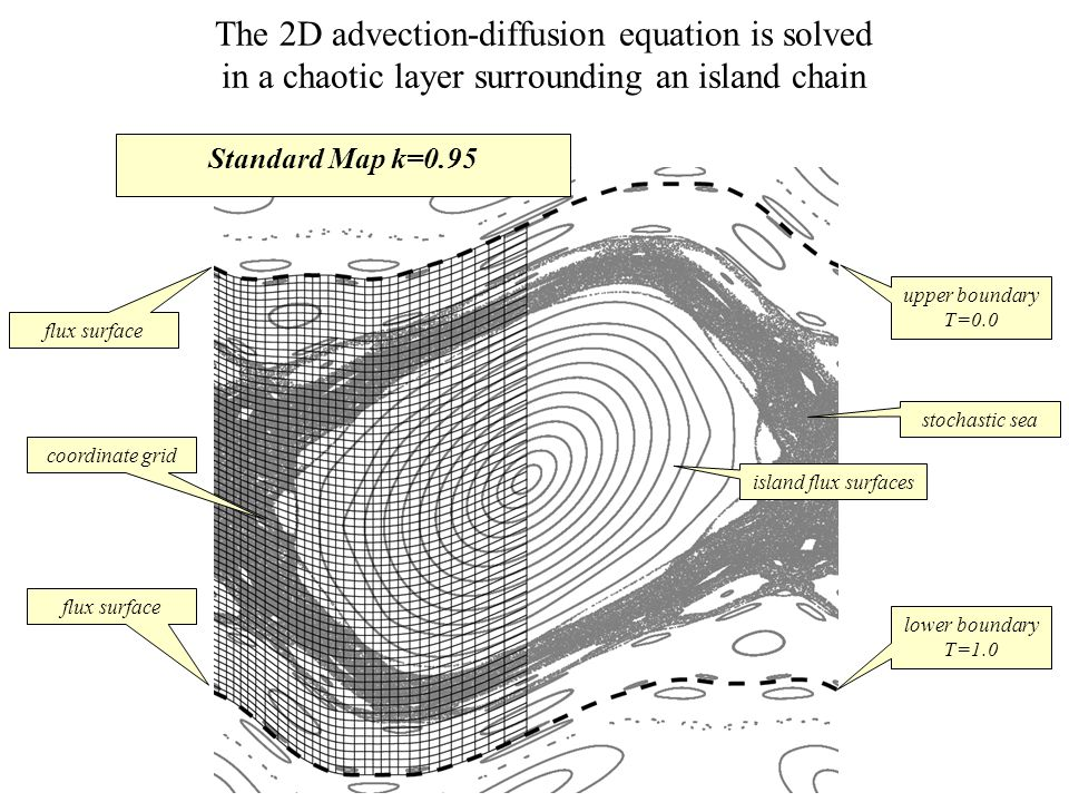 The 2D advection-diffusion equation is solved in a chaotic layer surrounding an island chain lower boundary T=1.0 upper boundary T=0.0 stochastic sea island flux surfaces coordinate grid flux surface Standard Map k=0.95