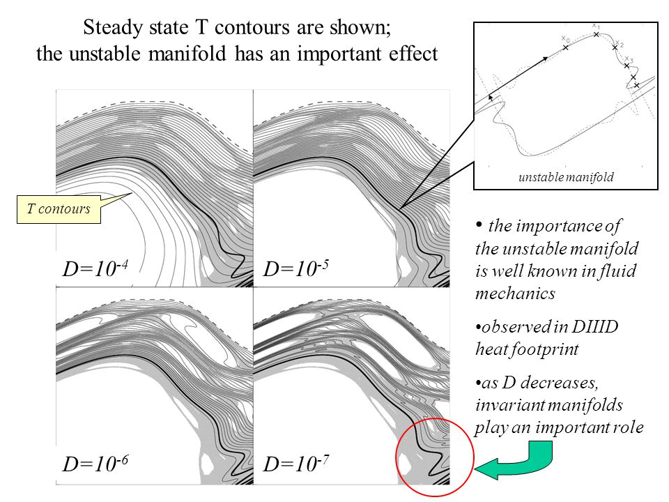 The cantori have an important effect on advective-diffusive transport cantori shown as black dots T contours shown as lines as D decreases, correlation between cantori and T improves D=10 -4 D=10 -5 D=10 -6 D=10 -7