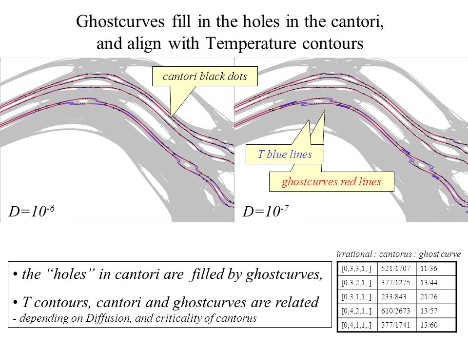 Ghostcurves do not intersect, and may be used to form a chaotic coordinate grid different ghostcurves don't intersect interpolation might be problematic - - careful selection of (p,q) required can construct chaotic-coordinates coordinates cannot straighten chaos, -- but coordinates that capture the invariant periodic sets come close a theory of diffusive-transport across ghostcurves may complement numerical work