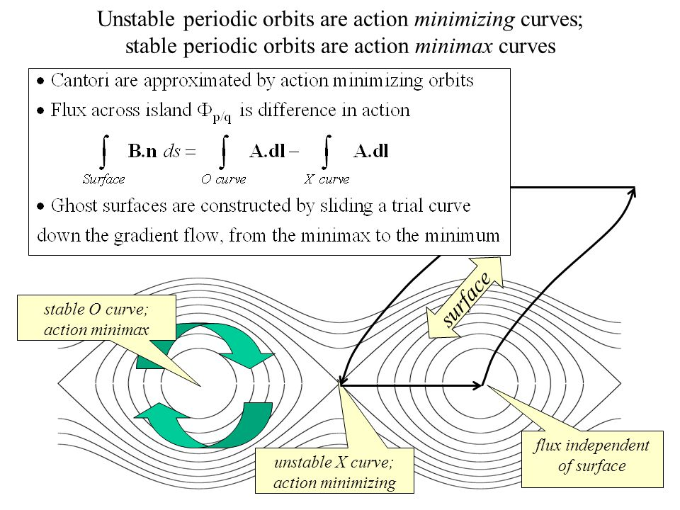unstable X curve; action minimizing surface stable O curve; action minimax flux independent of surface Unstable periodic orbits are action minimizing curves; stable periodic orbits are action minimax curves