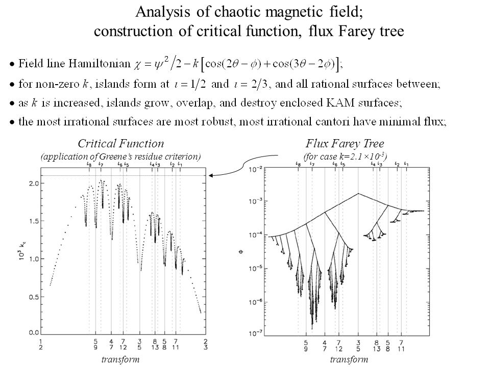 Analysis of chaotic magnetic field; construction of critical function, flux Farey tree Critical Function (application of Greene's residue criterion) Flux Farey Tree (for case k=2.1×10 -3 ) transform