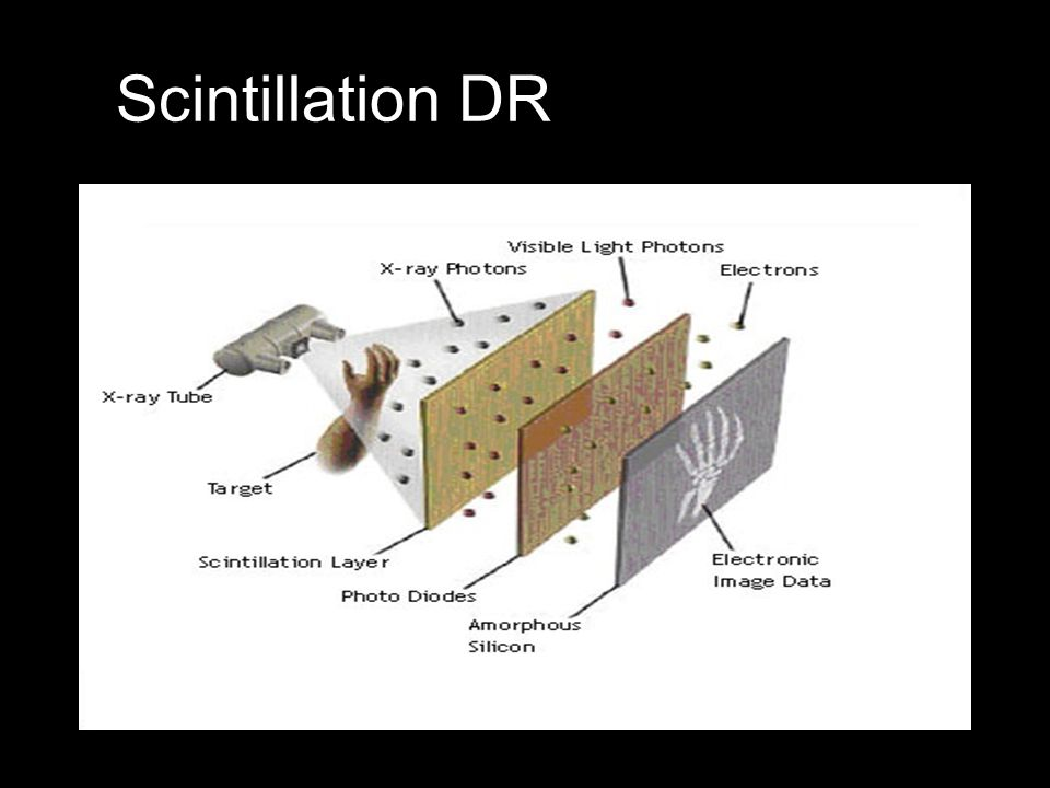 Scintillation DR