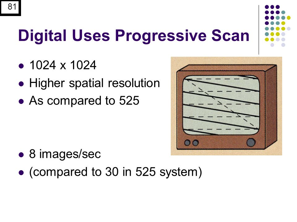 81 Digital Uses Progressive Scan 1024 x 1024 Higher spatial resolution As compared to 525 8 images/sec (compared to 30 in 525 system)