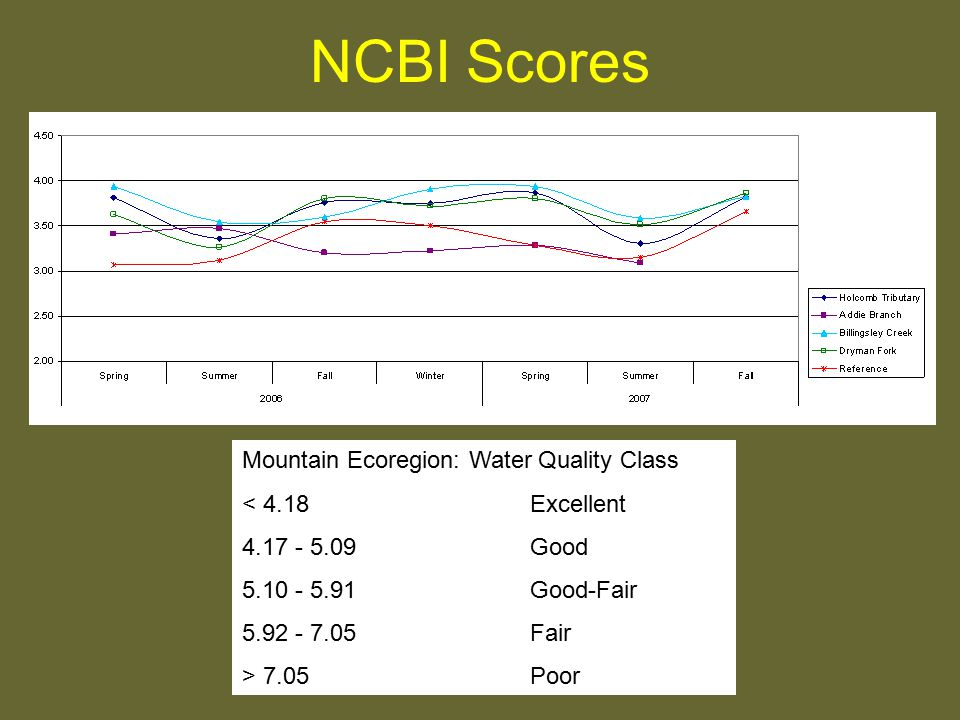 NCBI Scores Mountain Ecoregion: Water Quality Class < 4.18Excellent 4.17 - 5.09Good 5.10 - 5.91Good-Fair 5.92 - 7.05Fair > 7.05Poor