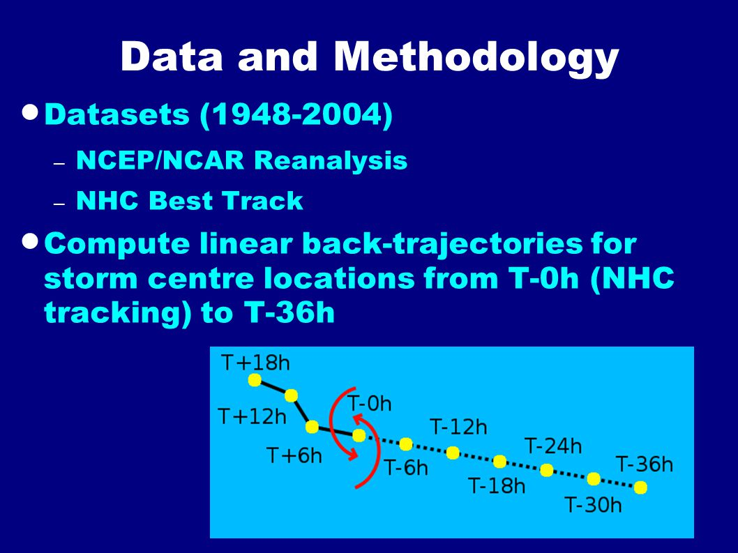 Data and Methodology  Datasets (1948-2004) – NCEP/NCAR Reanalysis – NHC Best Track  Compute linear back-trajectories for storm centre locations from T-0h (NHC tracking) to T-36h