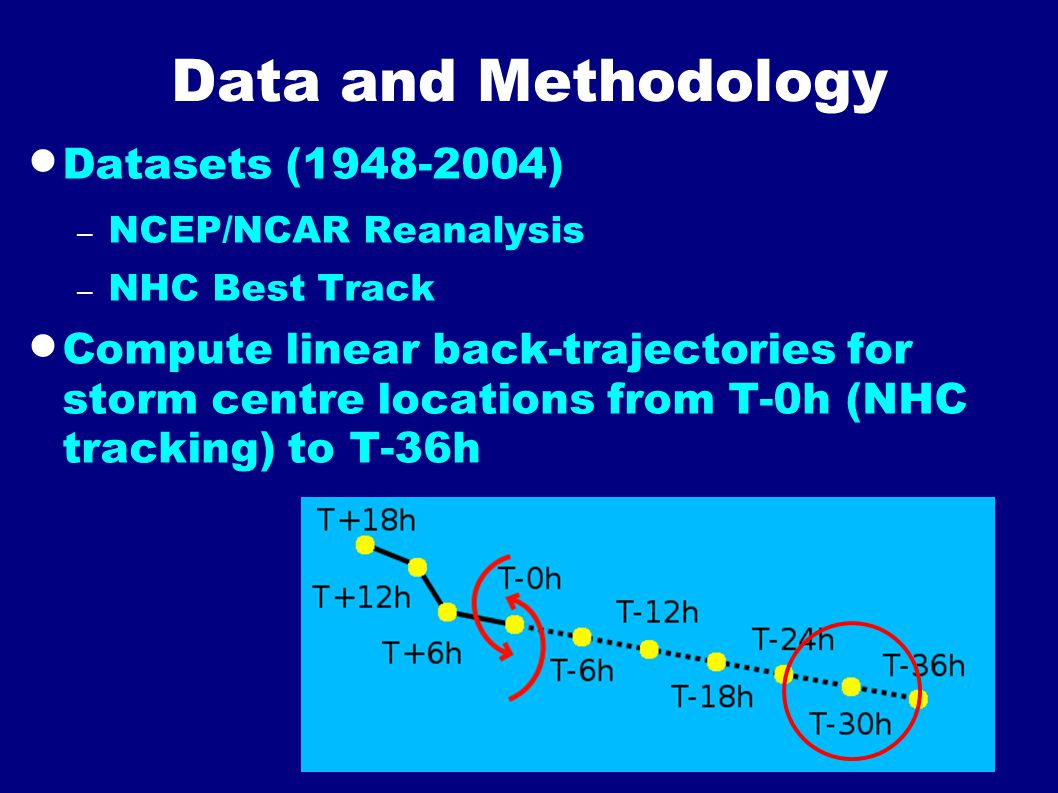 Data and Methodology  Datasets (1948-2004) – NCEP/NCAR Reanalysis – NHC Best Track  Compute linear back-trajectories for storm centre locations from