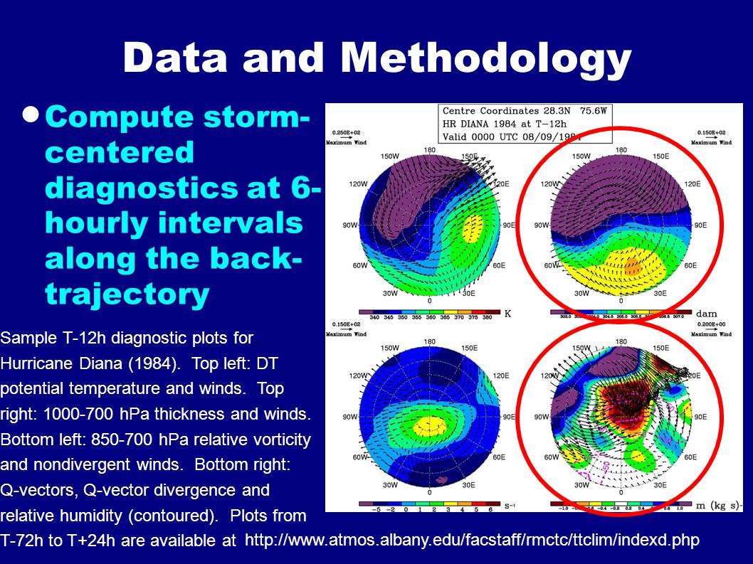 Data and Methodology  Compute storm- centered diagnostics at 6- hourly intervals along the back- trajectory Sample T-12h diagnostic plots for Hurrica