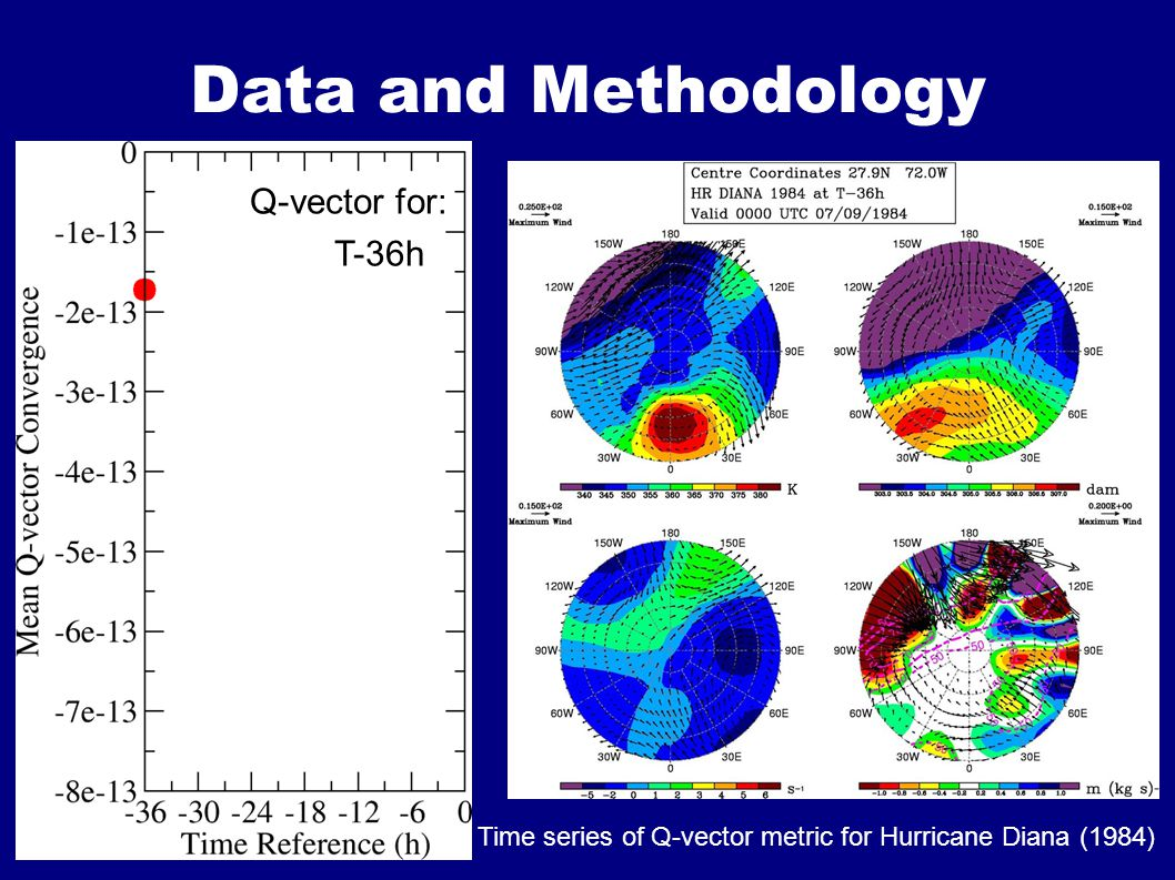 Data and Methodology Q-vector for: T-36h Time series of Q-vector metric for Hurricane Diana (1984)