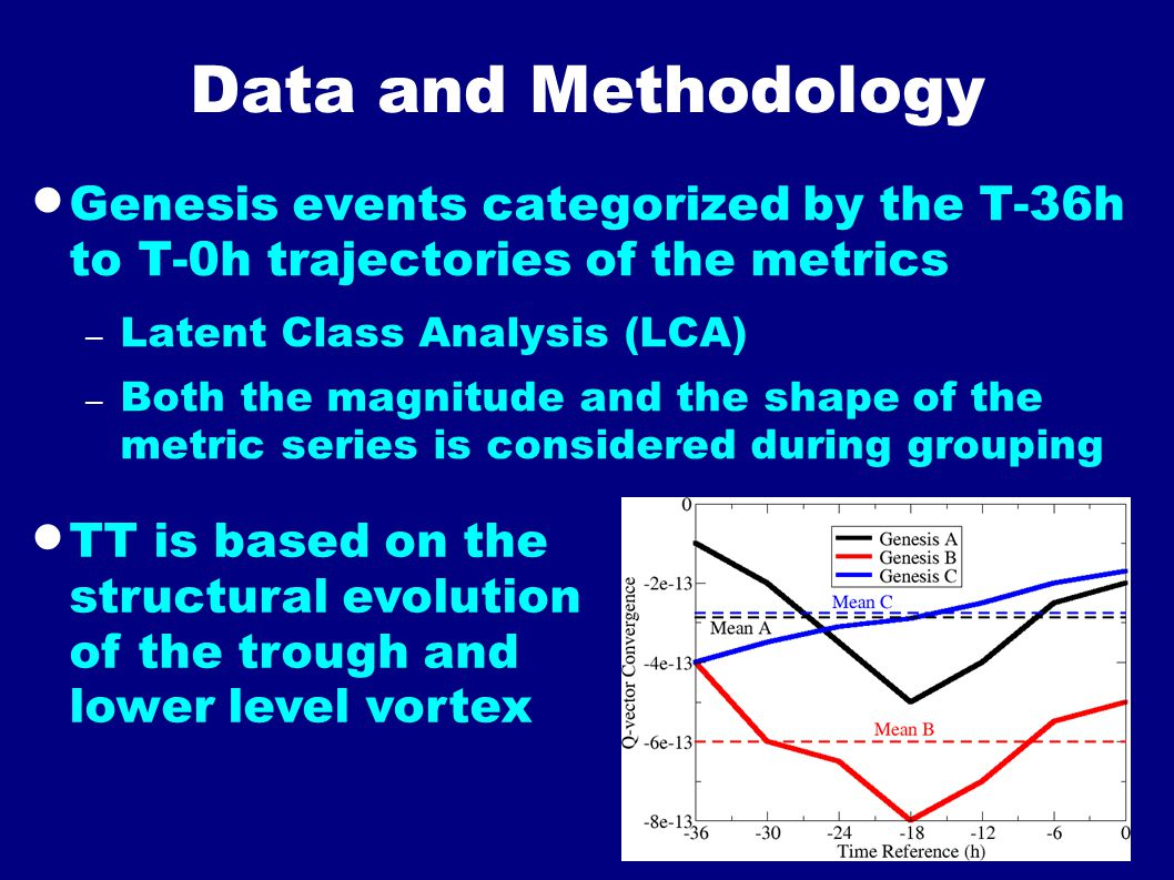 Data and Methodology  Genesis events categorized by the T-36h to T-0h trajectories of the metrics – Latent Class Analysis (LCA) – Both the magnitude and the shape of the metric series is considered during grouping  TT is based on the structural evolution of the trough and lower level vortex