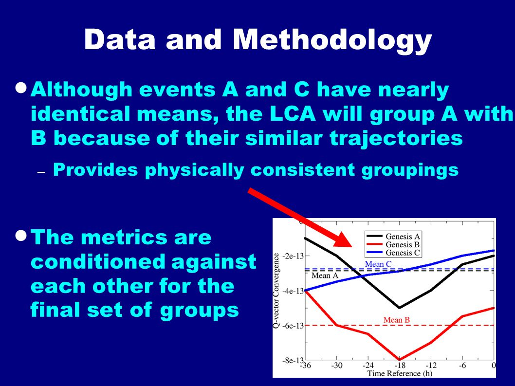 Data and Methodology  Although events A and C have nearly identical means, the LCA will group A with B because of their similar trajectories – Provid