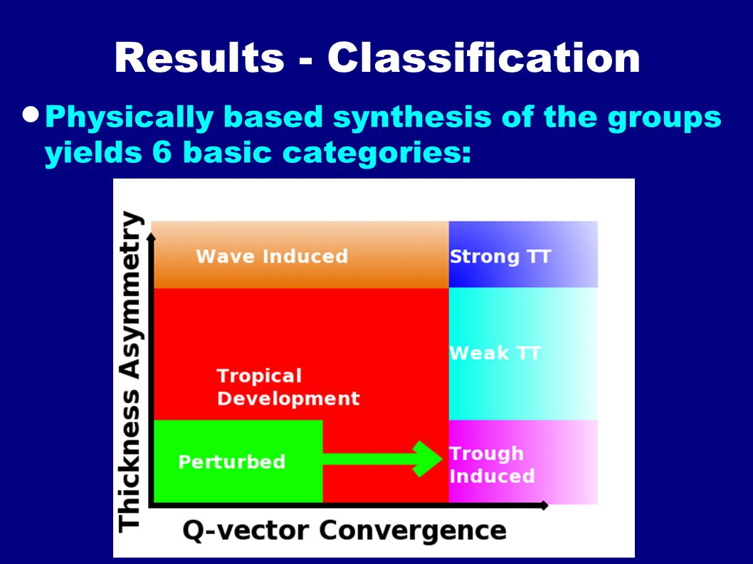 Results - Classification  Physically based synthesis of the groups yields 6 basic categories: