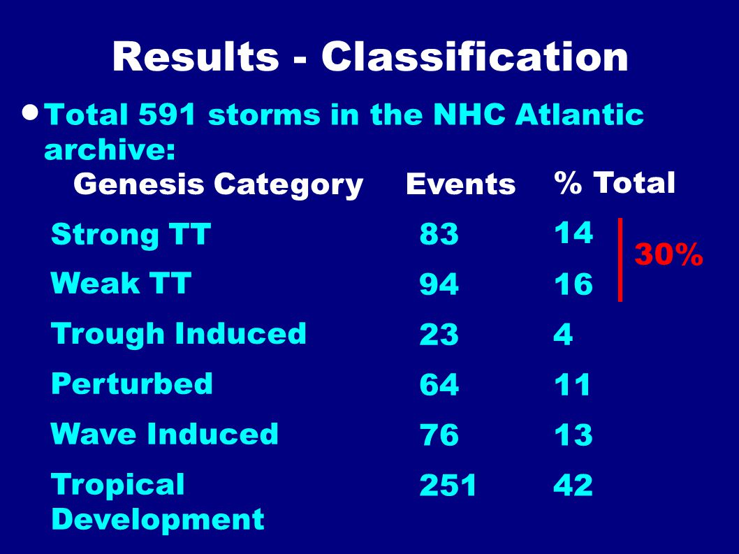 Results - Classification  Total 591 storms in the NHC Atlantic archive: Strong TT Weak TT Trough Induced Perturbed Wave Induced Tropical Development